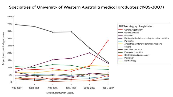 Specialties of University of Western Australia medical graduates (1985-2007)